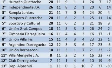 Sur: Sportivo empató con Independiente