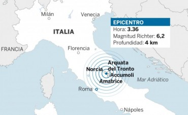 SÍSMO EN ITALIA